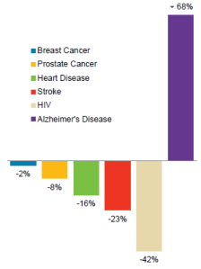 ALZ org bar-graph