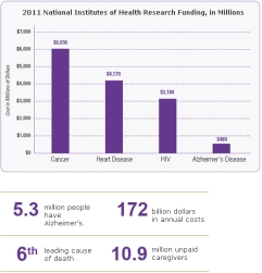 graph-2011_national_institutes_of_health