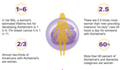 Alzheimer's Association Graphic