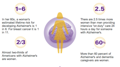Dementia — Beyond Alzheimers Disease